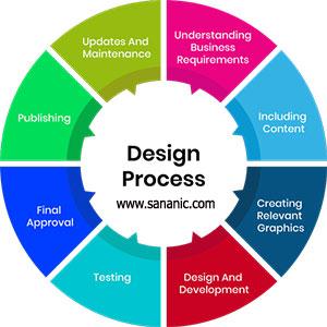 مراجل طراحی سایت